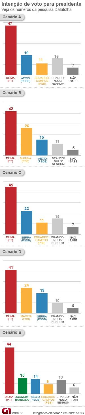 grafico-datafolha-presidente_novembro