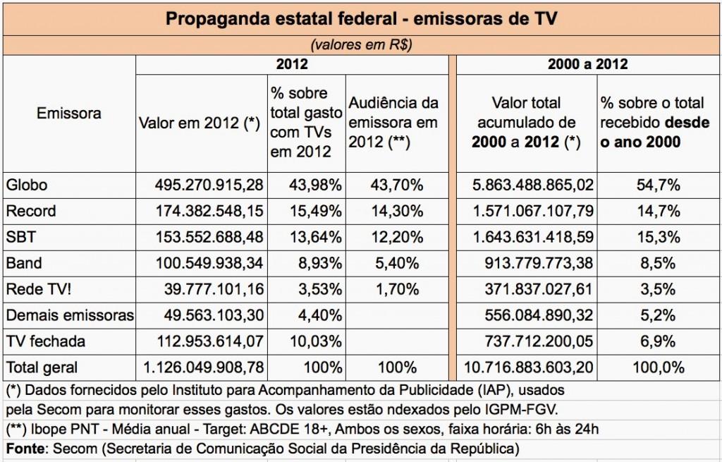 Fernando Rodrigues UOL Publicicade-estatal-emissoras-TV-2000-2012-valores-totais-imagem